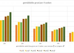 universele standaarden voor gezonde groei